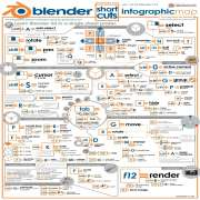 Blender Cheat Sheet and Shortcuts